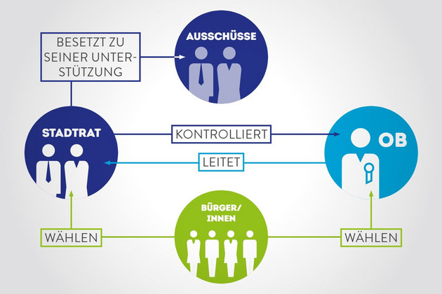 Infografik mit vier Kreisen: Stadtrat, Ausschüsse, OB, Bürger/-innen. Dazwischen jeweils Pfeile, die angeben, wer wen kontrolliert, wählt oder leitet