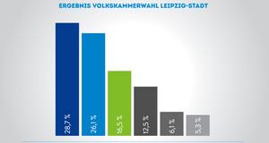 Balkendiagramm Ergebnis Volkskammerwahl Stadt-Leipzig