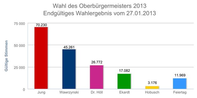 Balkendiagramm mit den Ergebnissen der Wahl des Oberbürgermeisters in Leipzig am 27.01.2013. Burkhard Jung hat die meisten Stimmen erhalten.