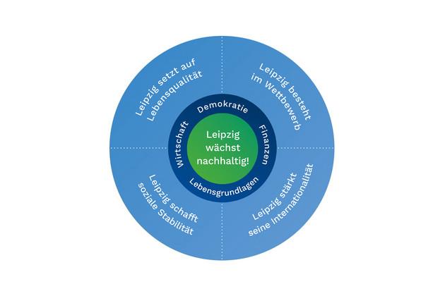Strategisches Zielbild Phase 3 - Strategische Ziele und Handlungsschwerpunkte