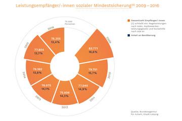 Bild wird vergrößert: Ein Tortendiagramm zeigt die jährlichen Gesamtzahlen von Leistungsempfängerinnen.