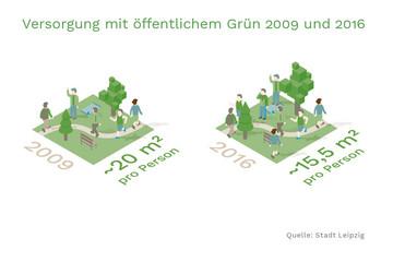 Bild wird vergrößert: grafische Darstellung des öffentlichen Grünes pro Person in Quadratmetern