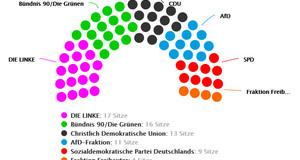 Halbkreis aus Punkten, die anhand unterschiedlicher Farben und Anzahl die Sitzverteilung der sechs Fraktionen im Stadtrat Leipzig ab September 2019 widerspiegeln