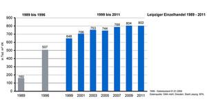 Entwicklung des Leipziger Einzelhandels seit 1989 - Balkendiagramm