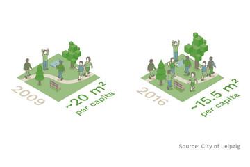 Bild wird vergrößert: Graphical representations show public green per person in square meters.