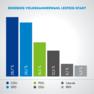Infografik mit unterschiedlich farbigen Balken, das die Stimmverteilung für die einzelnen Parteien darstellt.
