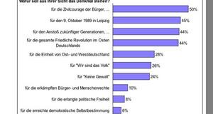 Grafik zur Bürgerumfrage zum Leipziger Freiheits- und Einheitsdenkmal: Frage zur Inhaltlichen Aussage des Denkmals