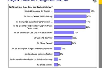 Bild wird vergrößert: Grafik zur Bürgerumfrage zum Leipziger Freiheits- und Einheitsdenkmal: Frage zur Inhaltlichen Aussage des Denkmals