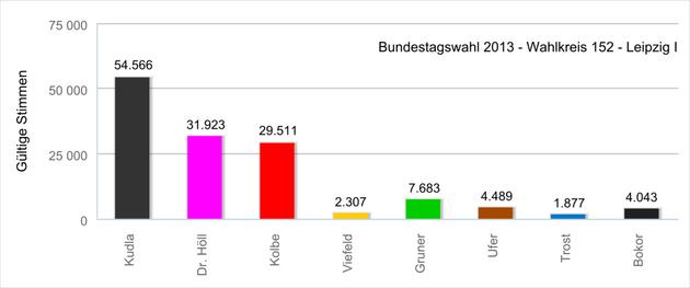 Diagramme mit der Absolutzahl der Erststimmen bei der Bundestagswahl 2013 im Wahlkreis 152 - Leipzig I.