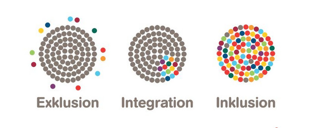 Drei Kreise mit farbigen Punkten, die Exklusion, Integration und Inklusion erklären