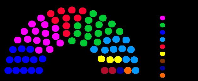 Grafische Darstellung der Sitzverteilung im Leipziger Stadtrat nach der Wahl am 26. Mai 2019.
