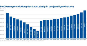 Bevölkerungsentwicklung seit 1989 in Leipzig - Balkendiagramm