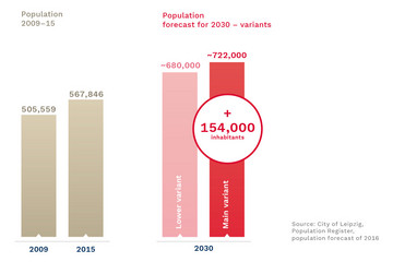 Bild wird vergrößert: Two bar charts represent the population growth from 2009 to 2015 and the population forecast in 2030 in two variants.