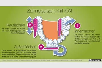 Bild wird vergrößert: Schematische Darstellung der KAI-Zahnputzmethode