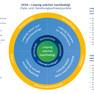 Strategisches Zielbild Phase 5 - Übersicht und Erläuterung aller Elemente