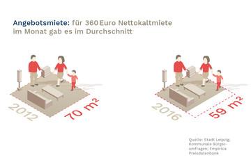 Bild wird vergrößert: In einer grafischen Darstellung wird die um 21% gestiegene Nettokaltmiete bei angebotenen Wohnungen gezeigt. Erhielt man 2012 durchschnittlich noch ca. 70 m² für 360 Euro Nettokaltmiete, sind es 2016 nur noch 59 m².