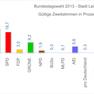 Diagramme mit den Prozentzahlen der Zweitstimmen bei der Bundestagswahl 2013 in Leipzig.