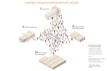 Bild wird vergrößert: Grafische Darstellung zum Thema Leipziger Wissenschaftslandschaft 2015 bis 2016.