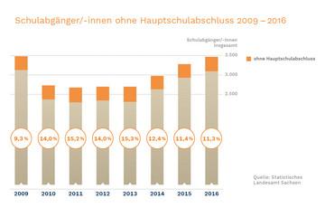 Bild wird vergrößert: In einem Balkendiagramm wird gezeigt, wie sich die Zahl der Schulabgängerinnen entwickelt.