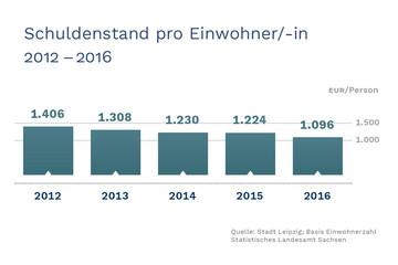 Bild wird vergrößert: Ein Balkendiagramm zeigt die Prokopfverschuldung in Leipzig.