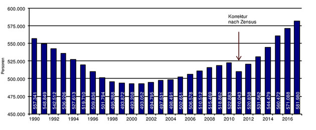 A bar chart shows Leipzig's annual population from 1989 to 2017. It grew rapidly from 2011.
