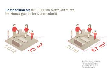 Bild wird vergrößert: In einer grafischen Darstellung wird die um 5% gestiegene Bestandsmiete von Wohnungen gezeigt. Erhielt man 2012 durchschnittlich noch ca. 70 m² für 360 Euro Nettokaltmiete, sind es 2016 nur noch 67 m².