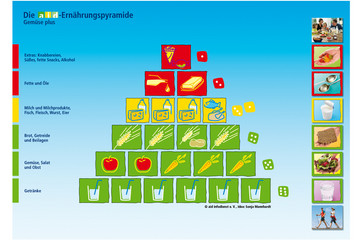 Bild wird vergrößert: Die Ernährungspyramide des aid enthält alle wichtigen Lebensmittelgruppen und trifft Aussagen über den Verzehr der täglichen Portionen.