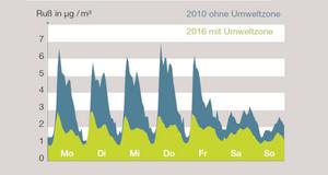 Kurven-Diagramm der Rußbelastung als mittlerer Wochengang im Vergleich der Jahre 2010 und 2016 bezogen auf die Messstation Leipzig-Mitte