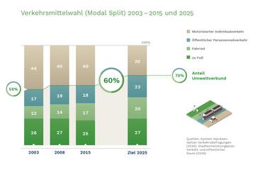 Bild wird vergrößert: In vier Balken wird die Verteilung der Verkehrsmittelwahl für die Jahre 2003, 2008, 2013 und 2025 dargestellt.