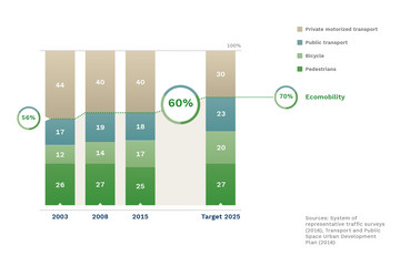 Bild wird vergrößert: Four bars show the distribution of means of transport for the years 2003, 2008, 2013 and 2025.