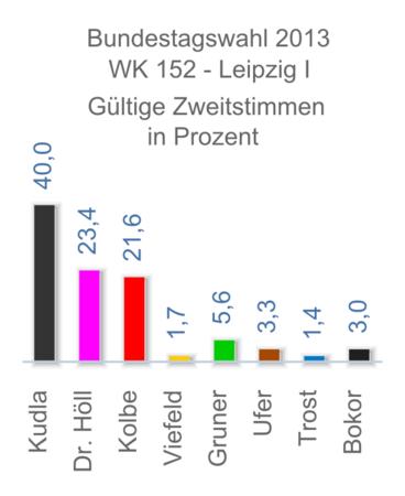Diagramme mit den Prozentzahlen der Erststimmen bei der Bundestagswahl 2013 im Wahlkreis 152 - Leipzig I.