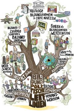 Bild wird vergrößert: Die bildungspolitischen Leitlinien dargestellt als gezeichneter Baum mit zahlreichen kleinen Szenen in den Verästelungen