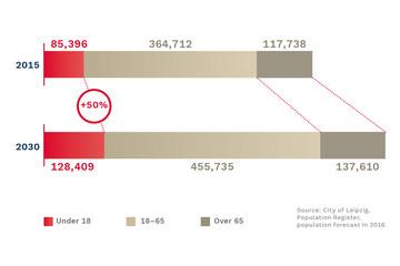 Bild wird vergrößert: A horizontal bar chart shows the changed age structure.