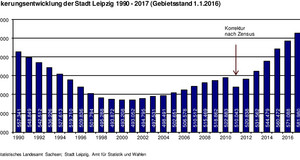 Balkendiagramm mit der Bevölkerungsentwicklung in Leipzig bis 2017, Anstieg von 1998 auf 1999 durch Eingemeindungen, Rückgang von 2010 auf 2011