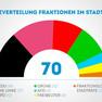 Infografik zur Verteilung der Sitze im Stadtrat: Ein Bogen in unterschiedlich farbige Sektionen unterteilt, deren Größe sich nach dem jeweiligen Anteil der Sitze richtet. In der Mitte unterhalb des Bogens steht die Zahl 70, darunter die Farblegende.