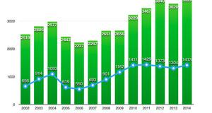 Balkendiagramm mit der Anzahl der Wohnungseinbrüchen in Leipzig und Sachsen von 2002 bis 2014.