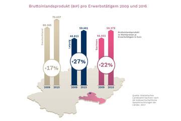 Bild wird vergrößert: In drei unterschiedlich farbigen Balkendiagrammen wird das Bruttoinlandsprodukt von Deutschland, Leipzig und Sachsen vergliechen.
