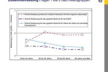 Bild wird vergrößert: Grafik zu einer Umfrage nach der Bedeutung des Leipziger Freiheits- und Einheitsdenkmals