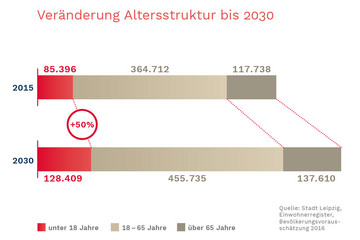 Bild wird vergrößert: Ein waagerechtes Balkendiagramm zeigt die veränderte Altersstruktur im Vergleich der Jahre 2015 und 2030. Die Zahl der Kinder wächst in diesem Zeitraum um 50% an.