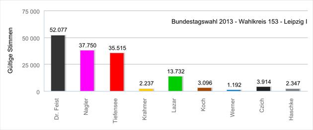Diagramme mit der Absolutzahl der Erststimmen bei der Bundestagswahl 2013 im Wahlkreis 153 - Leipzig II.