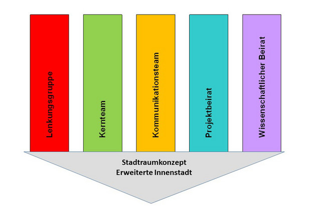 Grafiische Darstellung der Arbeitsgruppen des Stadtraumkonzepts jeweils in einem eigenen farbigen Kasten: Lengkungsgruppe, Kernteam, Kommunikationsteam, Projektbeirat und Wissenschaftlicher Beirat