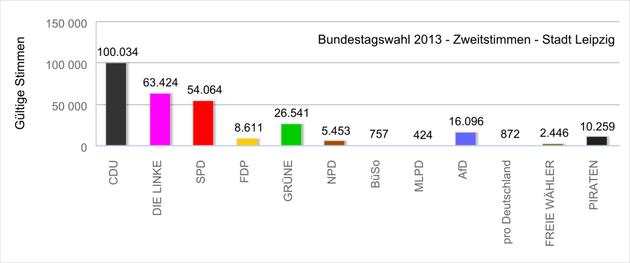 Diagramme mit den Absolutzahlen der Zweitstimmen bei der Bundestagswahl 2013 in Leipzig.