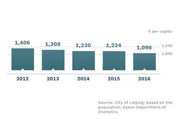Bild wird vergrößert: A bar chart shows the per capita debt in Leipzig.