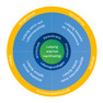 Strategisches Zielbild Phaase 5 - Akteure städtischer Entwicklung