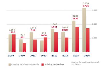 Bild wird vergrößert: A bar chart shows the housing construction activity from 2009 until 2016.