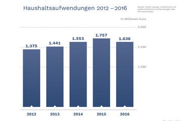 Bild wird vergrößert: Ein Balkendiagramm zeigt die gestiegenen Haushaltsaufwendungen der Stadt Leipzig.