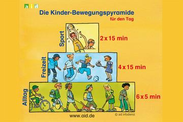 Bild wird vergrößert: Grafik Bewegungspyramide beschreibt Zeiten und Intensitäten von Bewegung und Sport bei Kindern