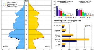Diagramme mit verschiedenen Daten zu Stadt Leipzig. Z. B. Altersstruktur und Wanderung nach Altersgruppen