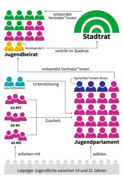 Bild wird vergrößert: Schema der Arbeitsstruktur des Jugendparlamentes
