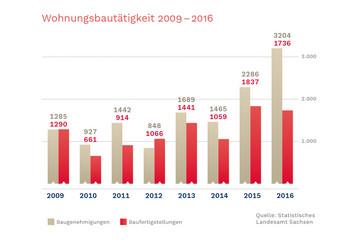 Bild wird vergrößert: Ein Balkendiagramm stellt die Wohnungsbautätigkeit von 2009 bis 2016 dar.